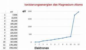 Ionisierungsenergie Wasserstoff Berechnen : ionisierungsenergien geben hinweise auf die energieniveaus von elektronen in einem atom ~ Themetempest.com Abrechnung