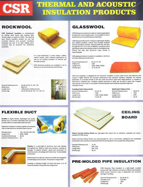 soundproofing for home theater csr thermal and acoustic insulation rockwool glasswool