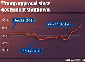 Opponents Stunned As Trump's Approval Rises To 52%
