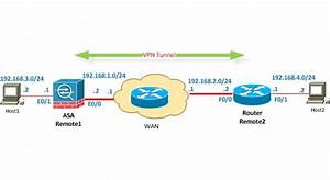 Site To Site Vpn Between Cisco Asa And Router