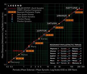 Solar System Planet Distances - Pics about space
