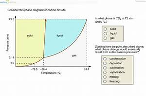 Solved  Consider This Phase Diagram For Carbon Dioxide  In