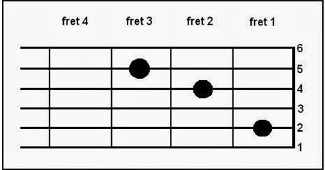 not angka tanah airku piano chord lagu butiran debu nada dasar c natanaelnatan belajar gitar dengan cepat untuk pemula