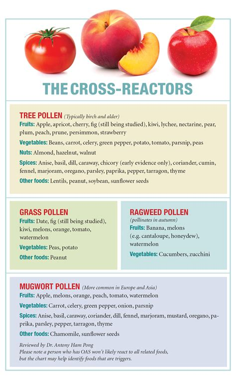Pollen Food Allergy Syndrome Food