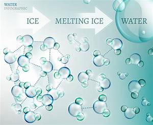 Alkaline Ionized Water -- Learning About Water Ionizers
