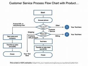 Customer Service Process Flow Chart With Product