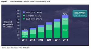 A roundup of cloud computing forecasts and market ...