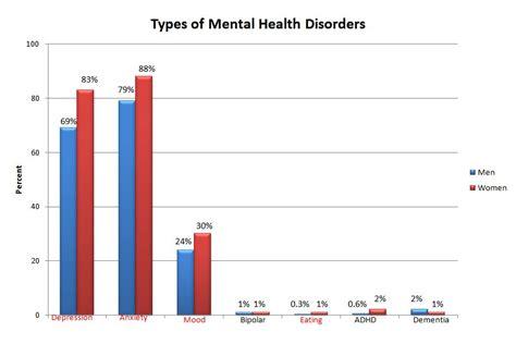 gender impact treatment retention  individuals