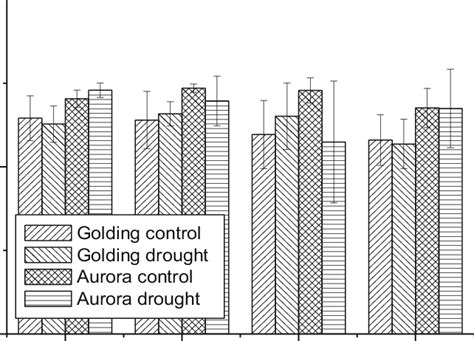 Measured values of the reflectometric index NDVI of hop ...