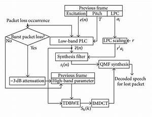 Block Diagram Of The Plc Algorithm Employed In The Itu