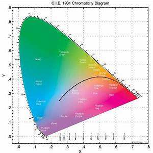 File Chromaticity Diagram Full Pdf
