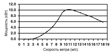 1.3 Ветроэнергетический расчет и выбор количества ветроэнергетических установок