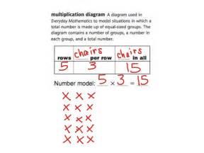Multiplication Diagram    Arrays