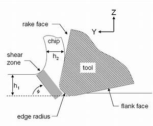 Cutting Mechanics Diagram For Single Point Diamond Turning
