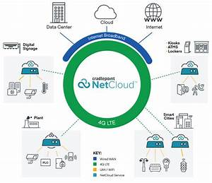 Iot Networks