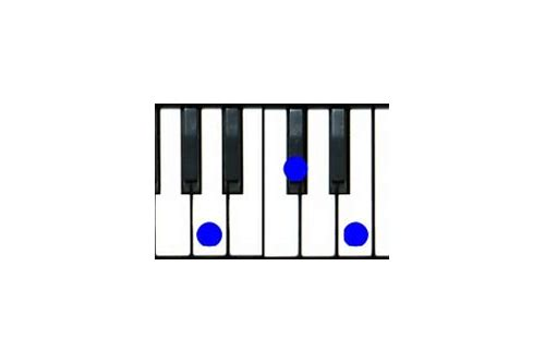 How To Play Am6 On Piano
