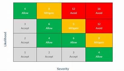 Matrix Risk Assessment Example 4x4 Management Chart