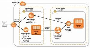 Task Networking In Aws Fargate