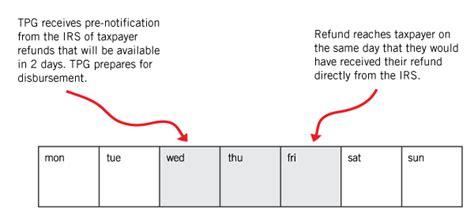 Fundingschedule