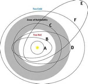 Elliptical Orbit Definition