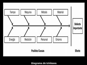 Diagram  Quien Creo Diagrama De Ishikawa Full Version Hd Quality De Ishikawa