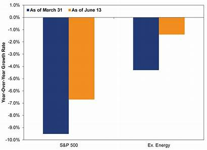 Stocks Mean Earnings Q1 Profits Dip Drop