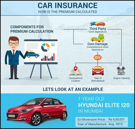 Car Insurance Premium how is your car insurance premium calculated article