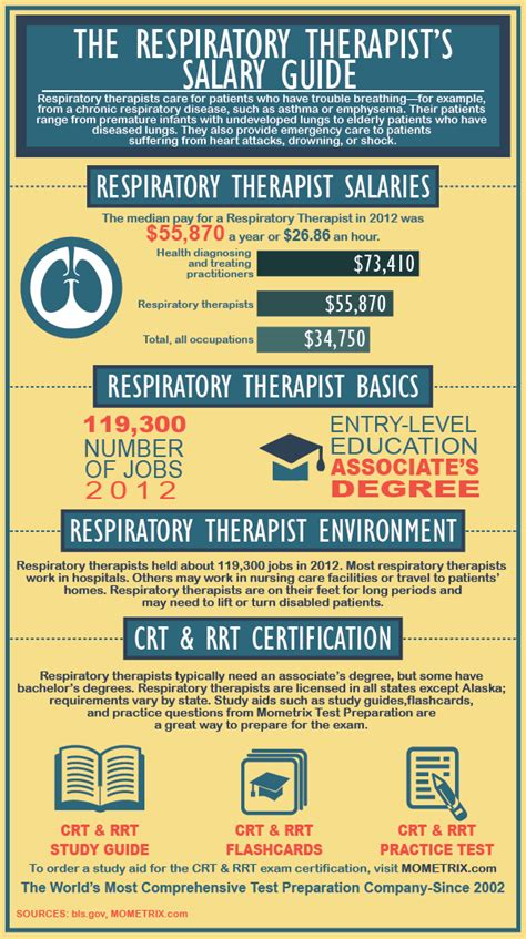 Respiratory Therapist Salary by Rrt Test Practice Questions
