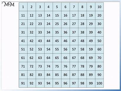 Grid Number Numbers Digit Skip Adding Counting