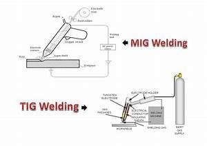 Mig Welder Wiring Diagram Mig Welder Cable Wiring Diagram