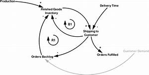 Causal Loop Diagram Of The Distribution Process