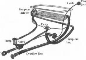 similiar ranger bass boat drain diagram keywords boat live well plumbing diagram image about wiring diagram