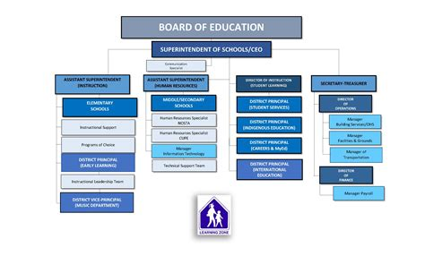 org chart school district north okanagan shuswap