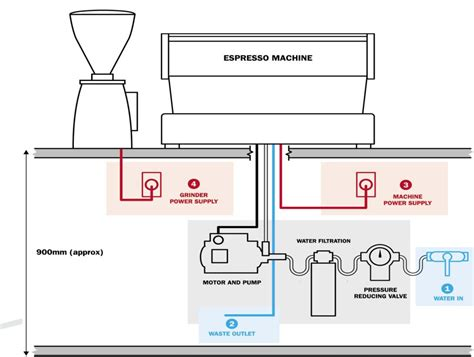 To decide which one is best for you, you will have to determine of course, having a mobile coffee business requires all of the same attention, planning, and administration required to start any coffee shop business. Installation requirements- espresso machine | Talk Coffee ...