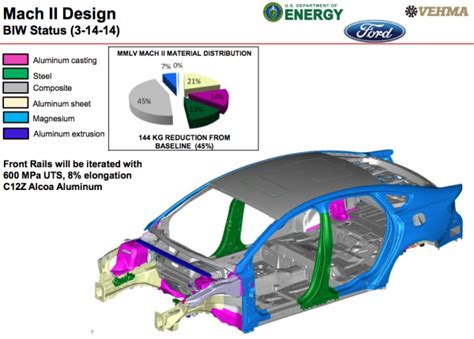 The technology behind Ford's Lightweight Concept Vehicle ...