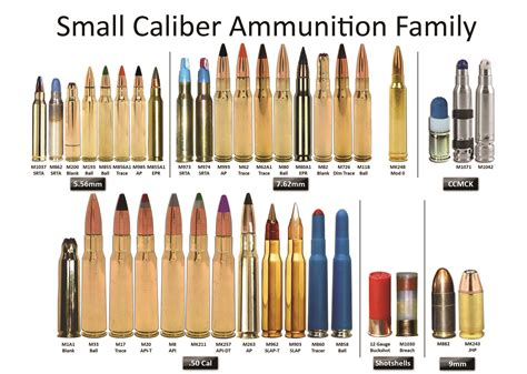 Small Caliber Ammunition