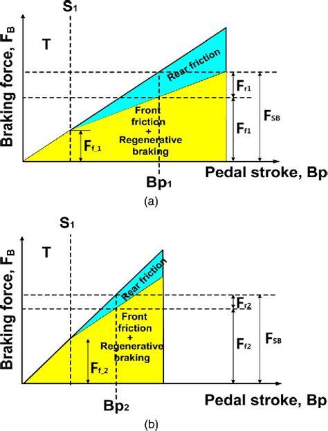 Development Brake System Regenerative Braking