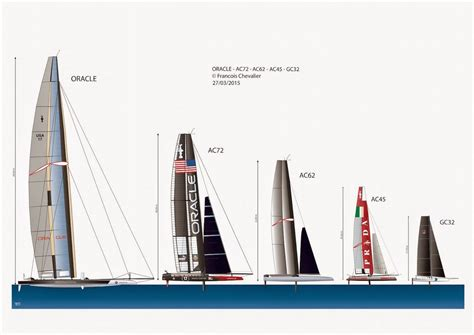 Ac62 Boat by 187 Gc32 Sailing Anarchy