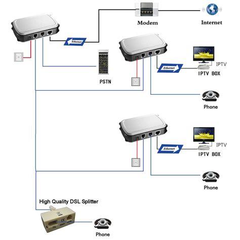 solwise homeplug  twisted pair solwise