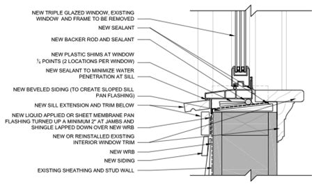 Window Sill Section by Complete Window And Frame Replacement Building America