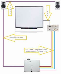 Standard Projector And Interactive Board Installation   Av