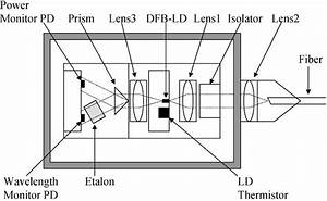 Schematic Of The Dfb Laser Module With Wavelength Monitor