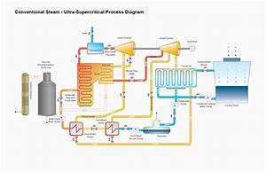 Can  U0026quot Ultrasupercritical U0026quot  Technology Save Coal Power
