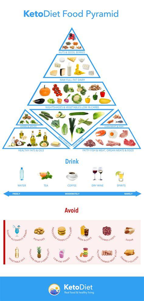 ketogenic food pyramid the ketodiet