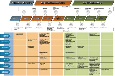 29 Images Of Project Deliverables Template Infovianet