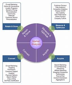Online Jobs And Business News: Market Analysis