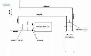 Adding Booster Pump And Water Softener  Pex To Copper