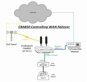 How To Configure Inline Failover On A Cba850