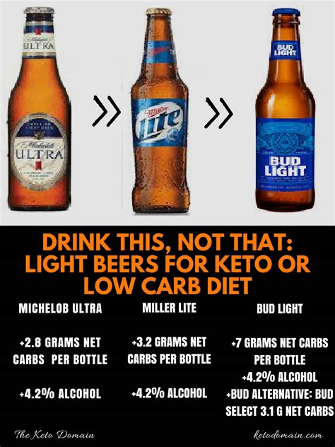 coors light carbs per can drink this not that light beers keto domain