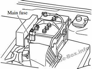 [SCHEMATICS_4ER]  Mazda E2000 Main Fuse Box. mazda titan mazda 3 fuse box location box  information. mazda cx 5 2014 fuse box diagram auto genius. fuse box diagram  mazda 3 bp 2019. mazda titan | Mazda E2000 Main Fuse Box |  | 2002-acura-tl-radio.info